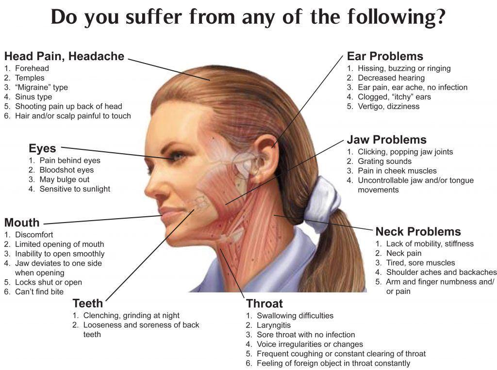 TMJ Pain Management India